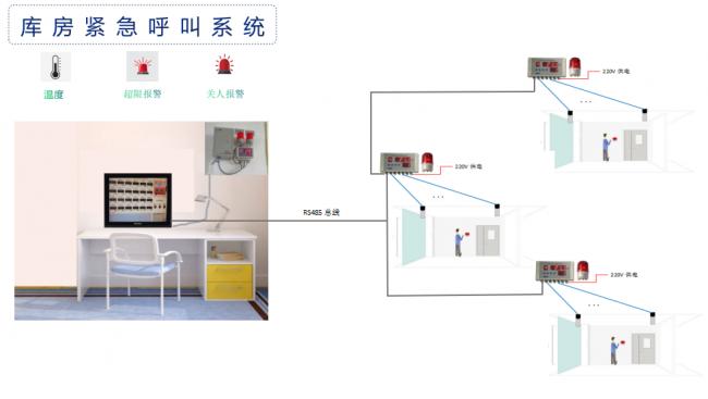 库房紧急呼救系统方案